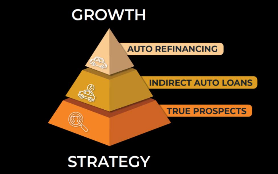 Stellar Growth Approach Pyramid