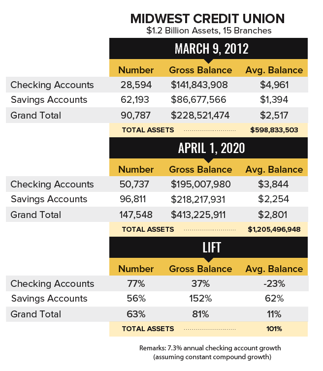 Midwest Credit Union Case Study