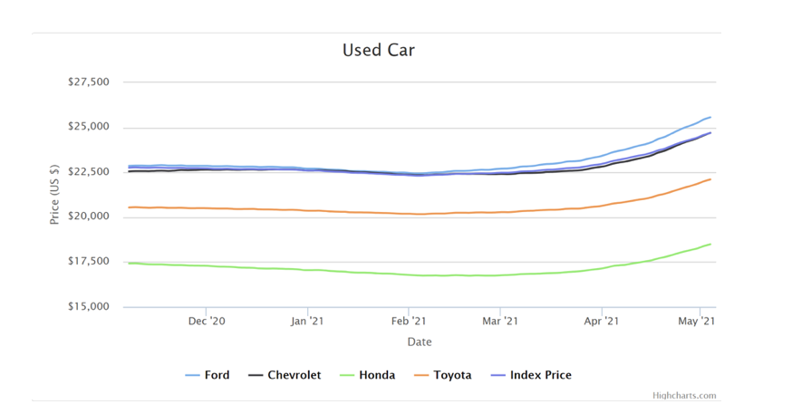 Used Car Pricing Graph
