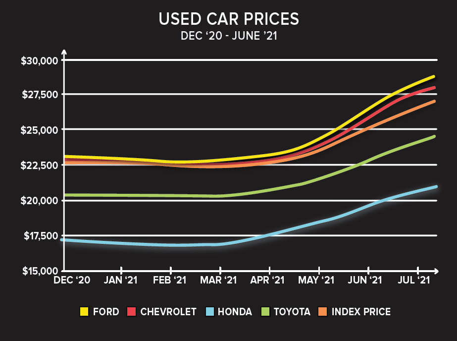 Used Car Prices Summer 2021